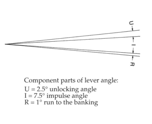 Daniels Lever Angle Components